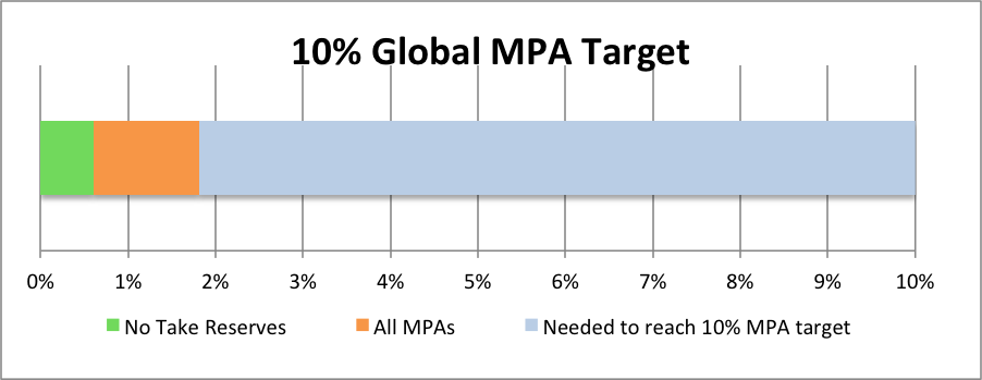Total MPA (orange) and no-take reserve (green) coverage contributing towards the 10% minimum target.